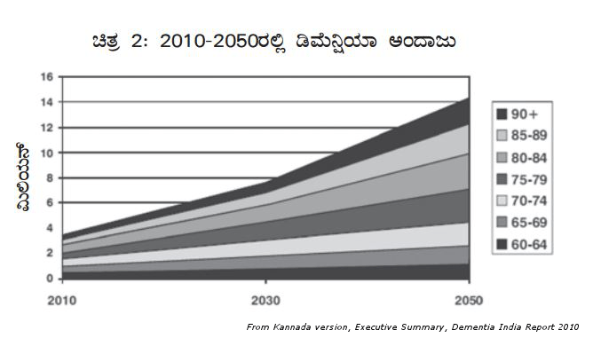 Growth in dementia cases expected over the years (India)