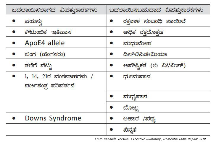 Modifiable and non modifiable risks in Kannada giving dementia causing diseases and their typical symptoms