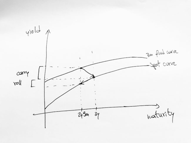 How to calculate carry and roll-down for a bond future's