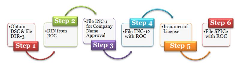 Section-8-Company-process