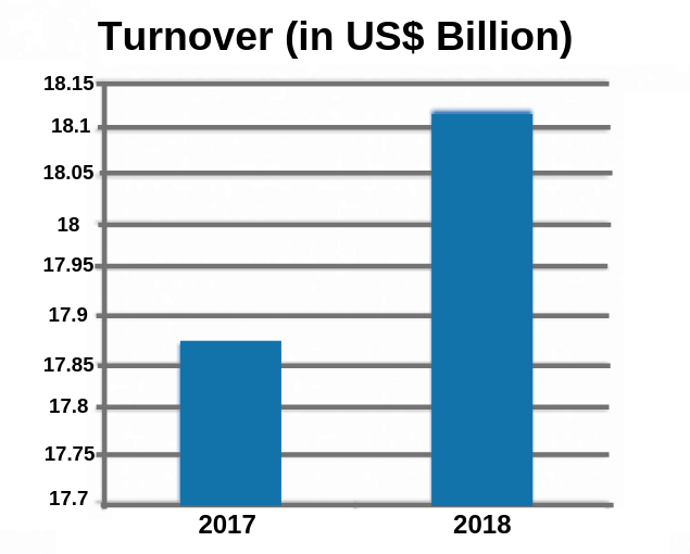 drug Turnover in US$ Billion