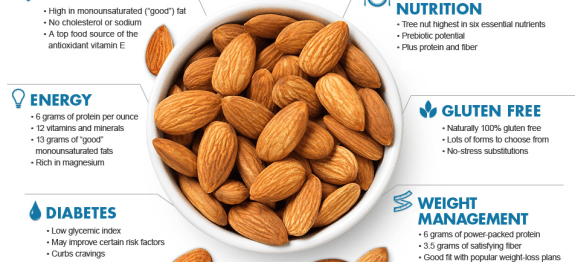 Almonds - health benefits