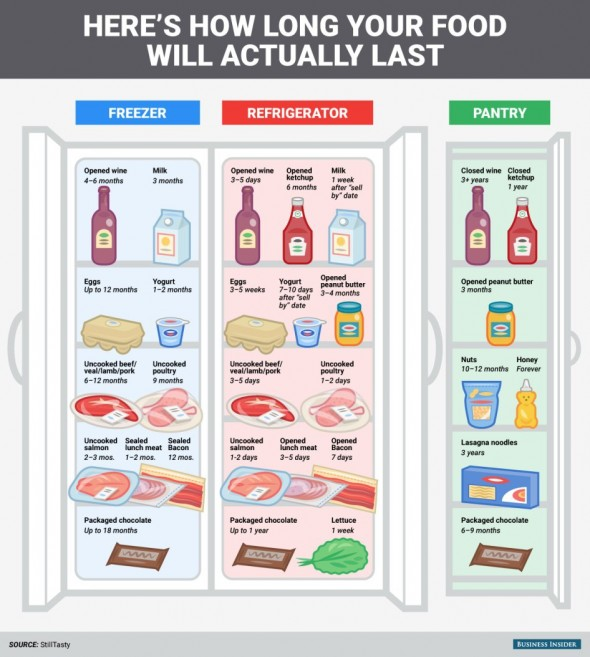 Shelf life of common food items