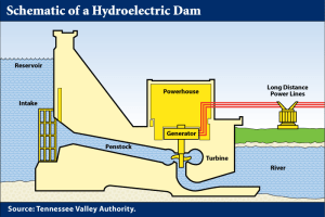 Hydroelectric dams | swcphysics30