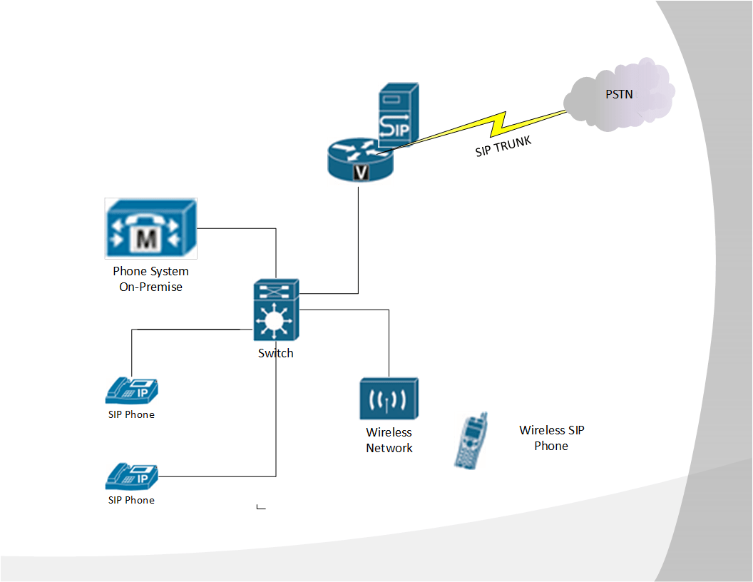 Midsize SIP Implementation