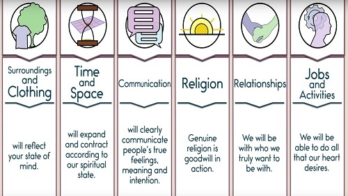 The same illustrated chart from the beginning, now filled out under the headings. Text reads: Surroundings and clothing will reflect your state of mind; Time and Space will expand and contract according to our spiritual state; Communication will clearly communicate people's true feelings, meanings, and intention; Religion genuine religion is goodwill in action; Relationships we will be with who we truly want to be with; Jobs and Activities we will be able to do all that our heart desires.