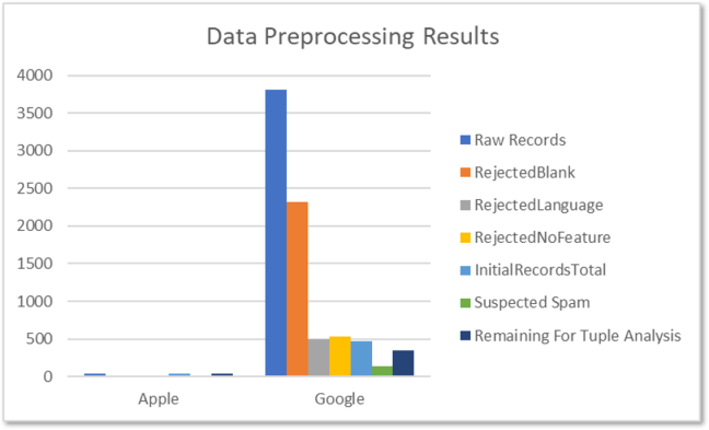 Bar chart of data preprocessing results