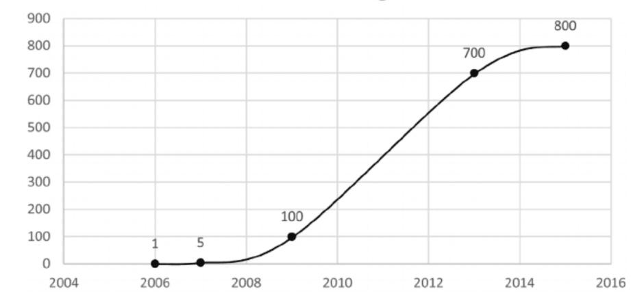 Buurtzorg - croissance du modèle