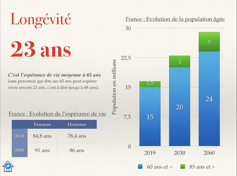 Qui représente les retraités. L'espérance de vie et le poids des retraités dans la population totale.