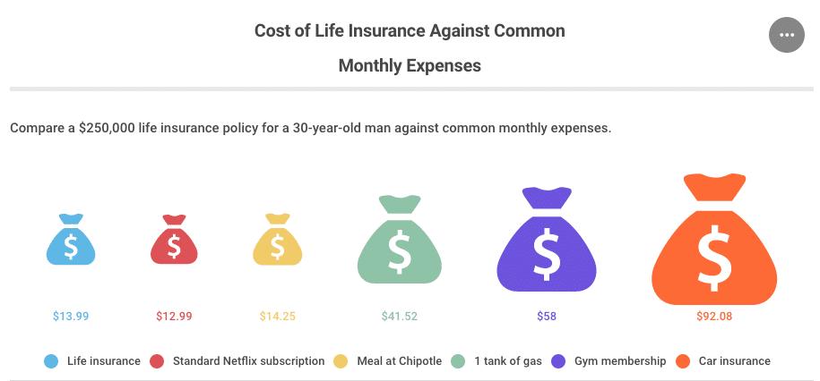 Coût comparé d'une assurance vie avec les dépenses de la vie courante (US)