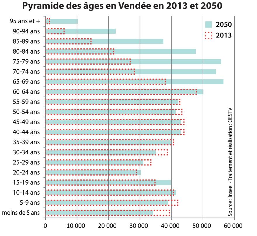 pyramide des âges en vendée 2013 vs 2050