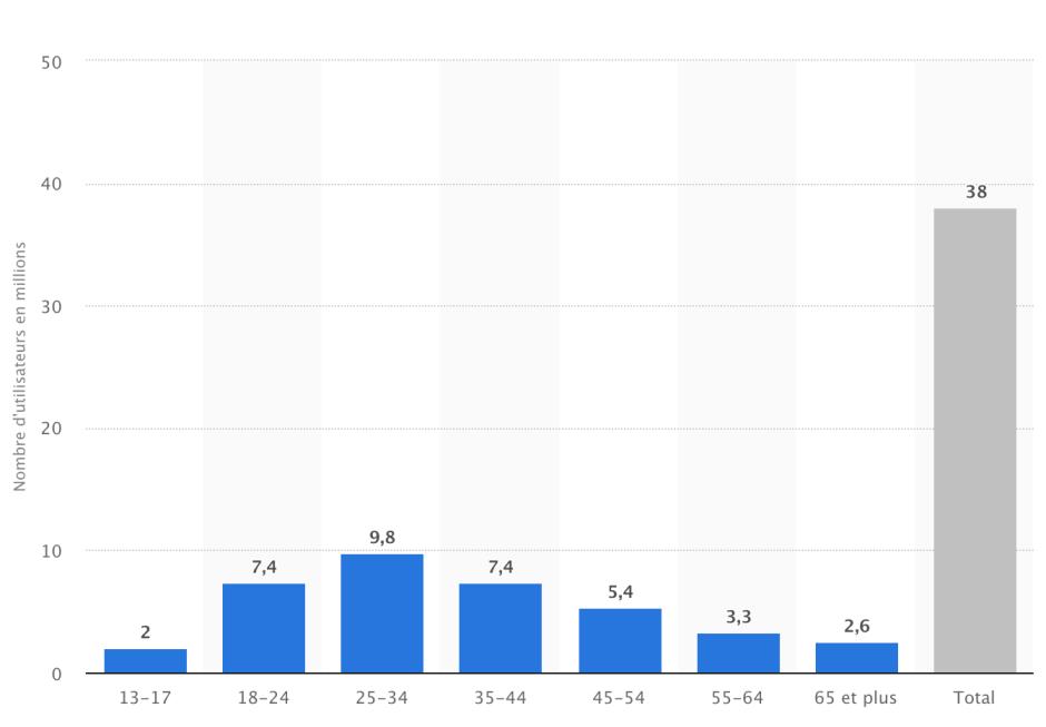 Abonnés facebook par tranche d'age (en millions) chiffres 2018