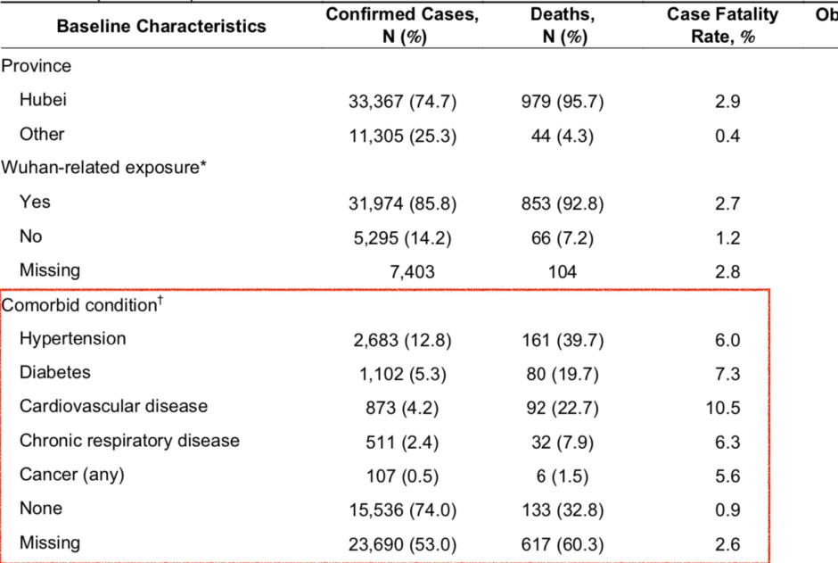 Le covid-19 et les maladies chroniques.