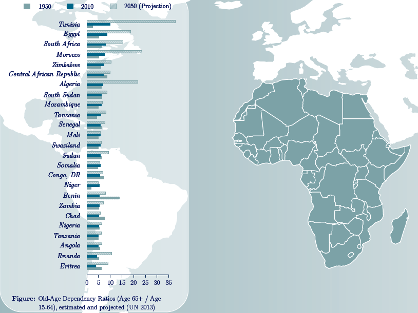 Old-Age Dependency Ratios, AFRAN Network - The Oxford Institute of Population Ageing, 2013