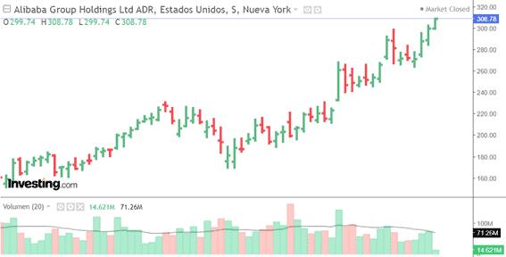 Gráfico semanal: alibaba