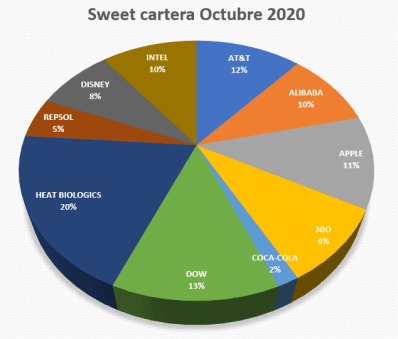 sweet cartera