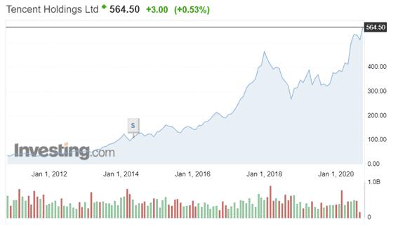 Invertir en Tencent
