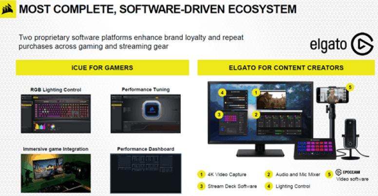 ecosystem gaming