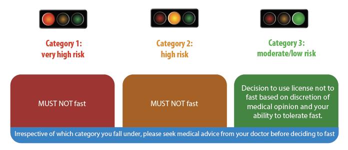 risk factors during Ramadan fasting