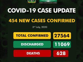 Nigeria Recorded 454 new cases of Coronavirus