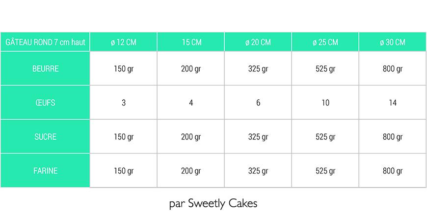 sponge cake par diamètre