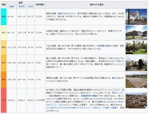 改良版藤田スケール―ウィキペディアより―