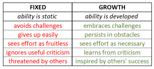 growth-mindset-chart