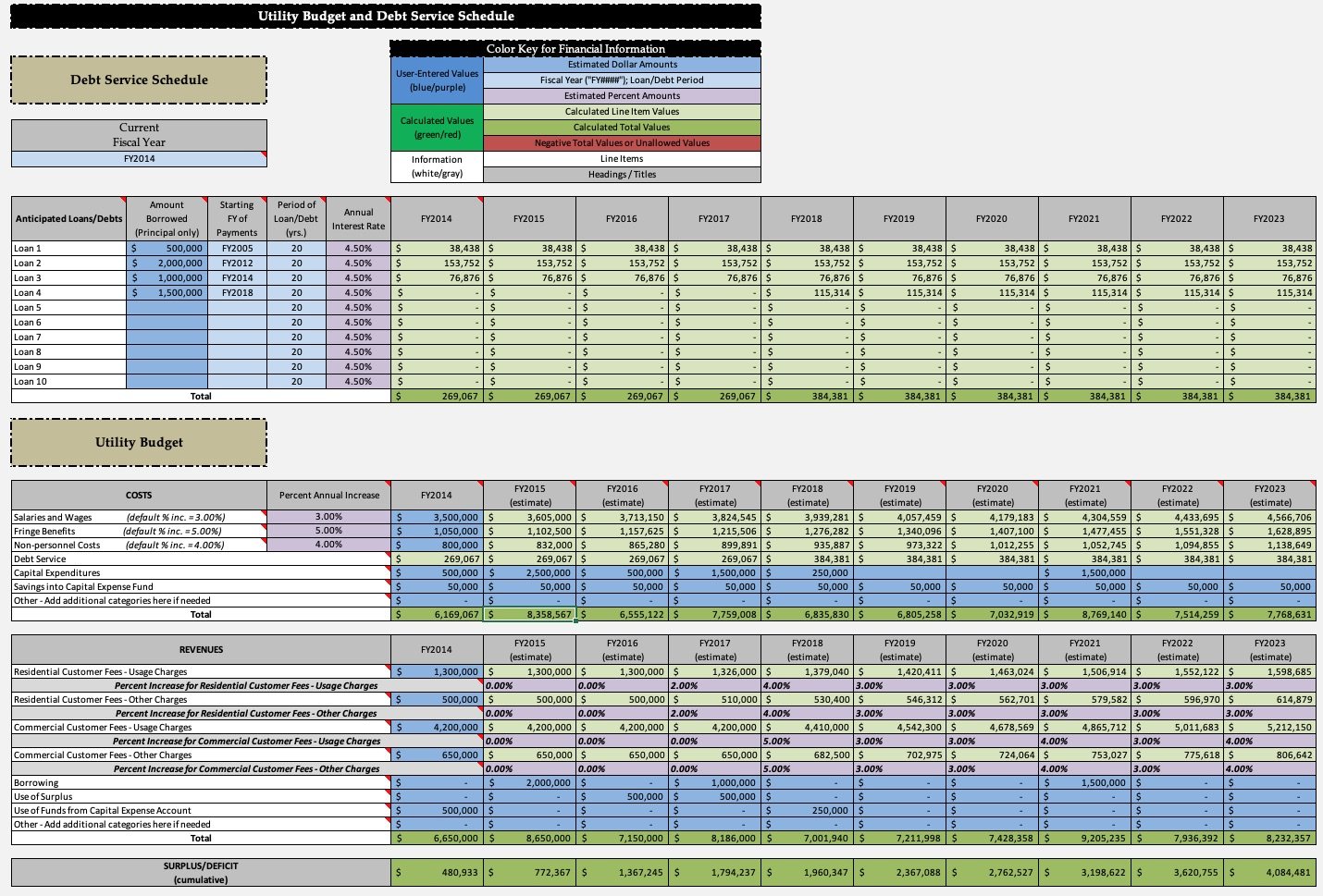 Asset Management And Debt Capacity Tool