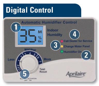 Digital Control