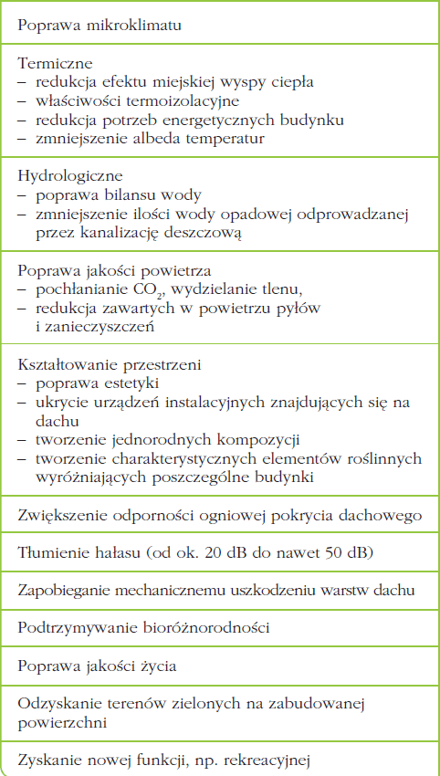 zielone-dachy.png