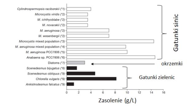 Porównanie zakresu tolerancji sinic do okrzemek i zielenic