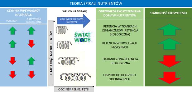 spirala nutrientow