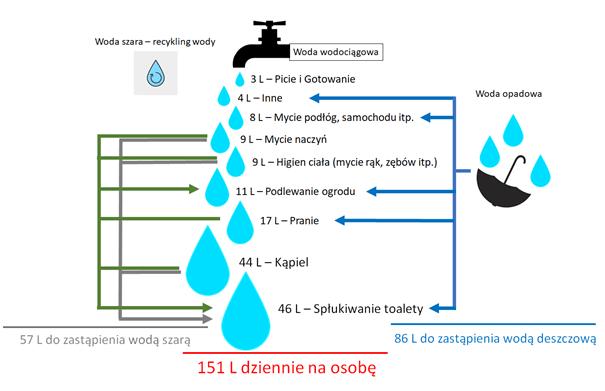 codzienne_oszczedzanie wody4