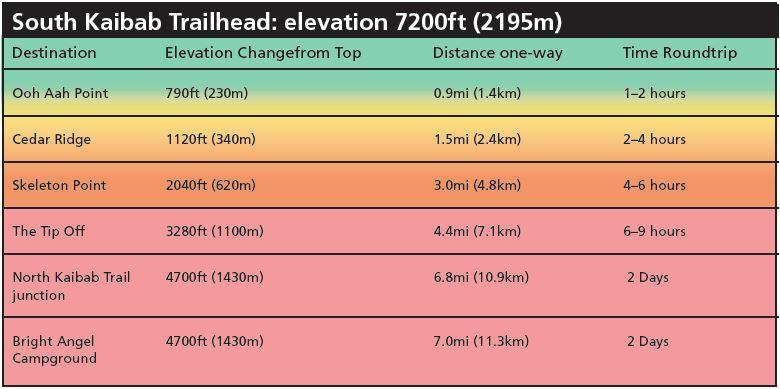 Grand Canyon - lista szlaków i punktów w ramach South Kaibab Trailhead