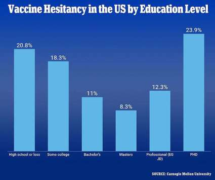 chart, bar chart: A paper by researchers from Carnegie Mellon University and the University of Pittsburgh showed a surprising U-shaped correlation between willingness to get a Covid vaccine and education level.Of the 5million surveyed, 20.8 per cent who were hesitant had a high school education or less and 23.9 per cent had a PhD.