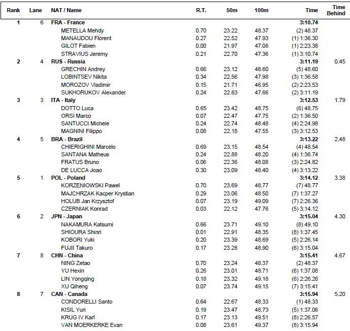 frR-2015-world-result