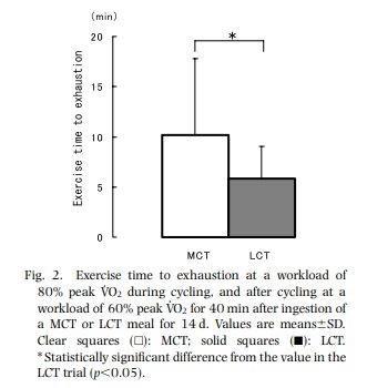 Effect of Ingestion of Medium-Chain Triacylglycerols on Moderate-and High-Intensity Exercise in Recreational Athletesより引用