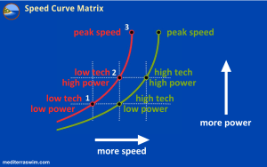 1510-speed-curve-matrix-B