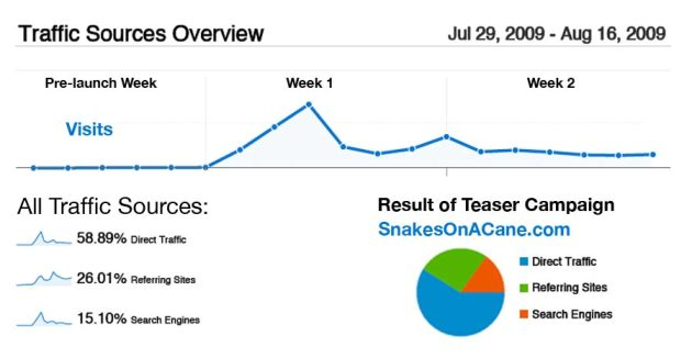 SnakesOnACane.com Viral Teaser Campaign Results