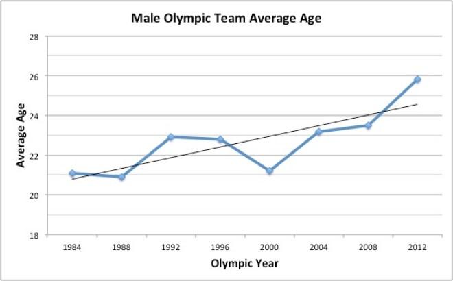 olympic-avg-age