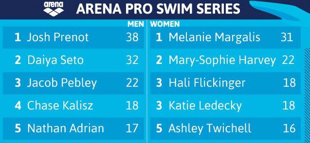 2017-arena-pro-swim-series-leaderboard-mesa