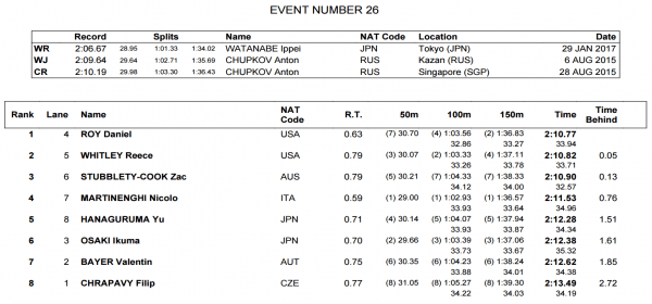 fina-world-juniors-mens-200-breast-final