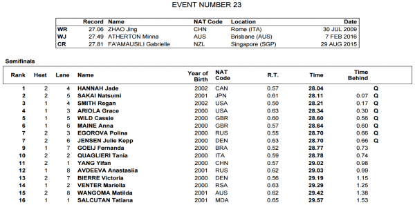 fina-world-juniors-womens-50-back-semis