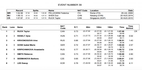 womens-200-free-final-world-juniors