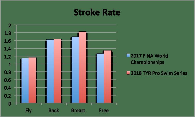 triton-som-kaliz-stroke-rate