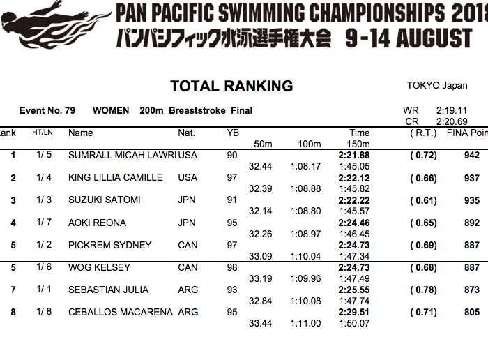 200-breast-women