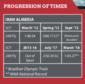 iran-almeida-progression-of-times