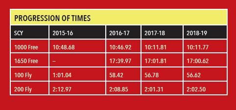 Julia Stevens Progression of Times chart SW May 2019