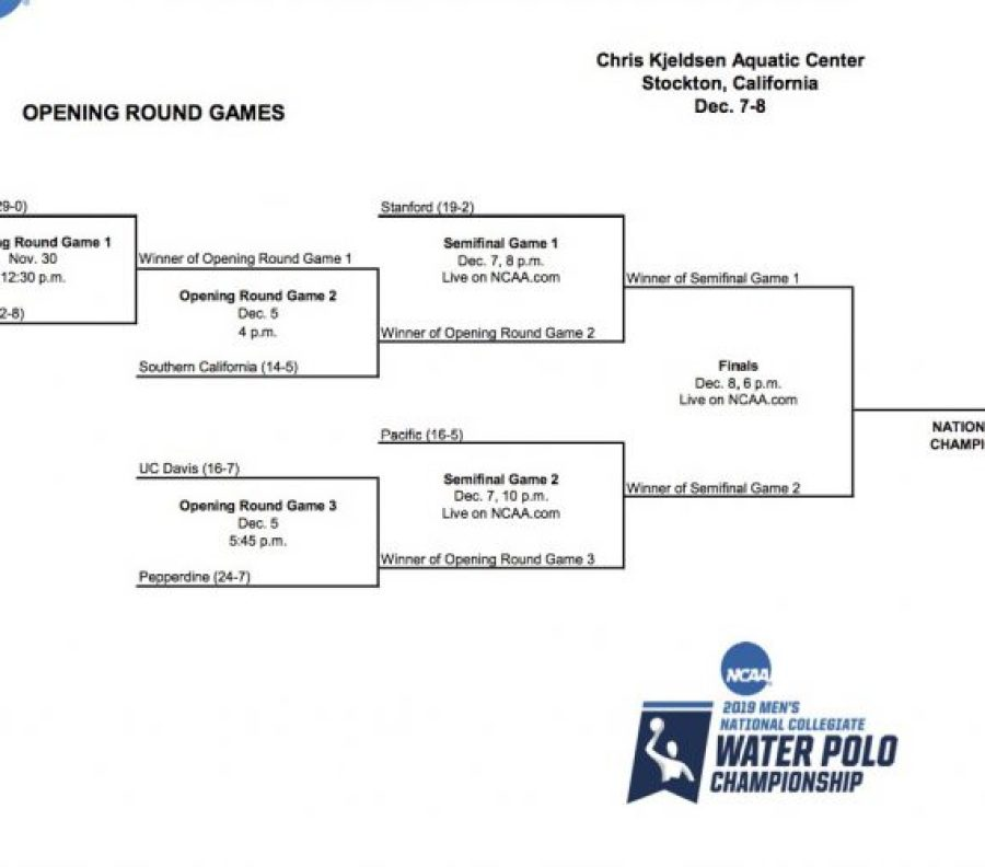 NCAA polo bracket 2019