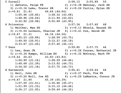 men's 400 free relay (5-8)